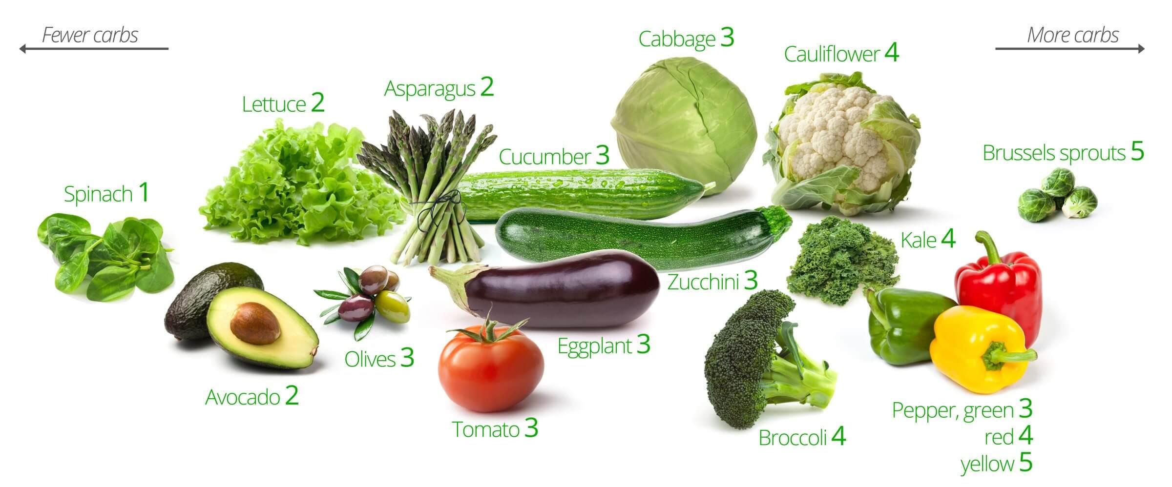 LC-veggies-only4-2400x998