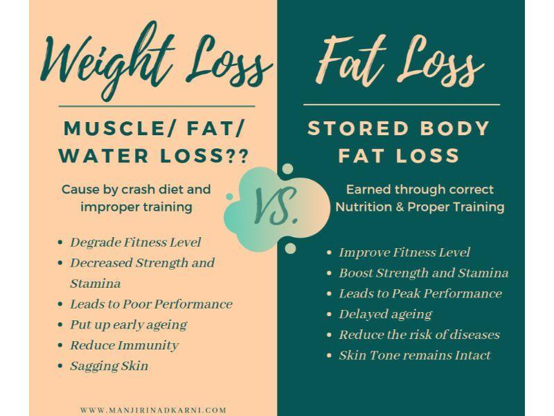 Weight+Loss+Vs.+Fat+Loss+(1)