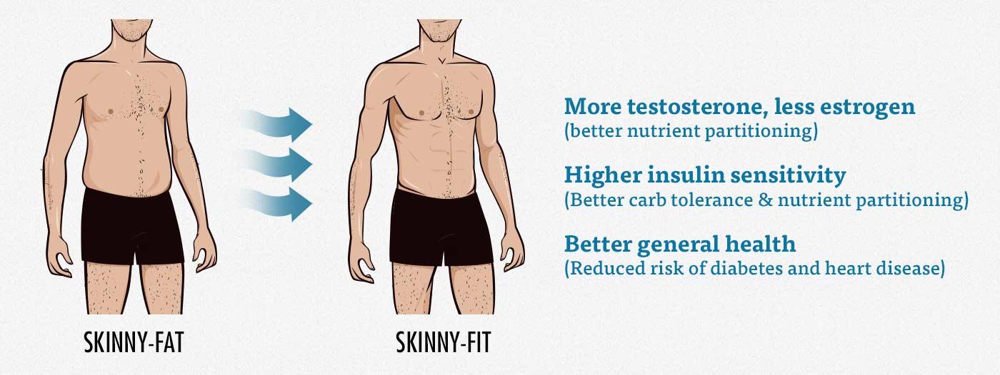 skinny-fat-benefits-of-cutting-losing-fat