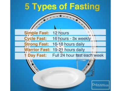 Dr Jockers Fasting types