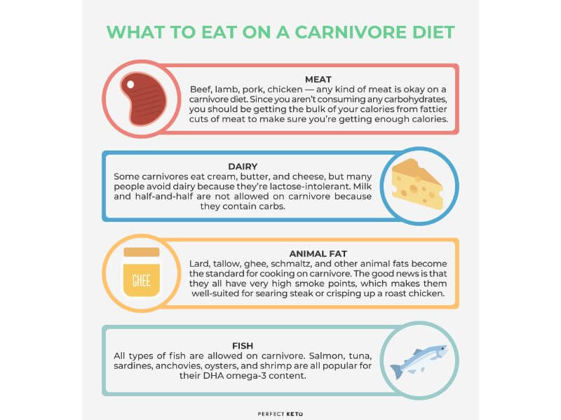 what-to-eat-on-carnivore