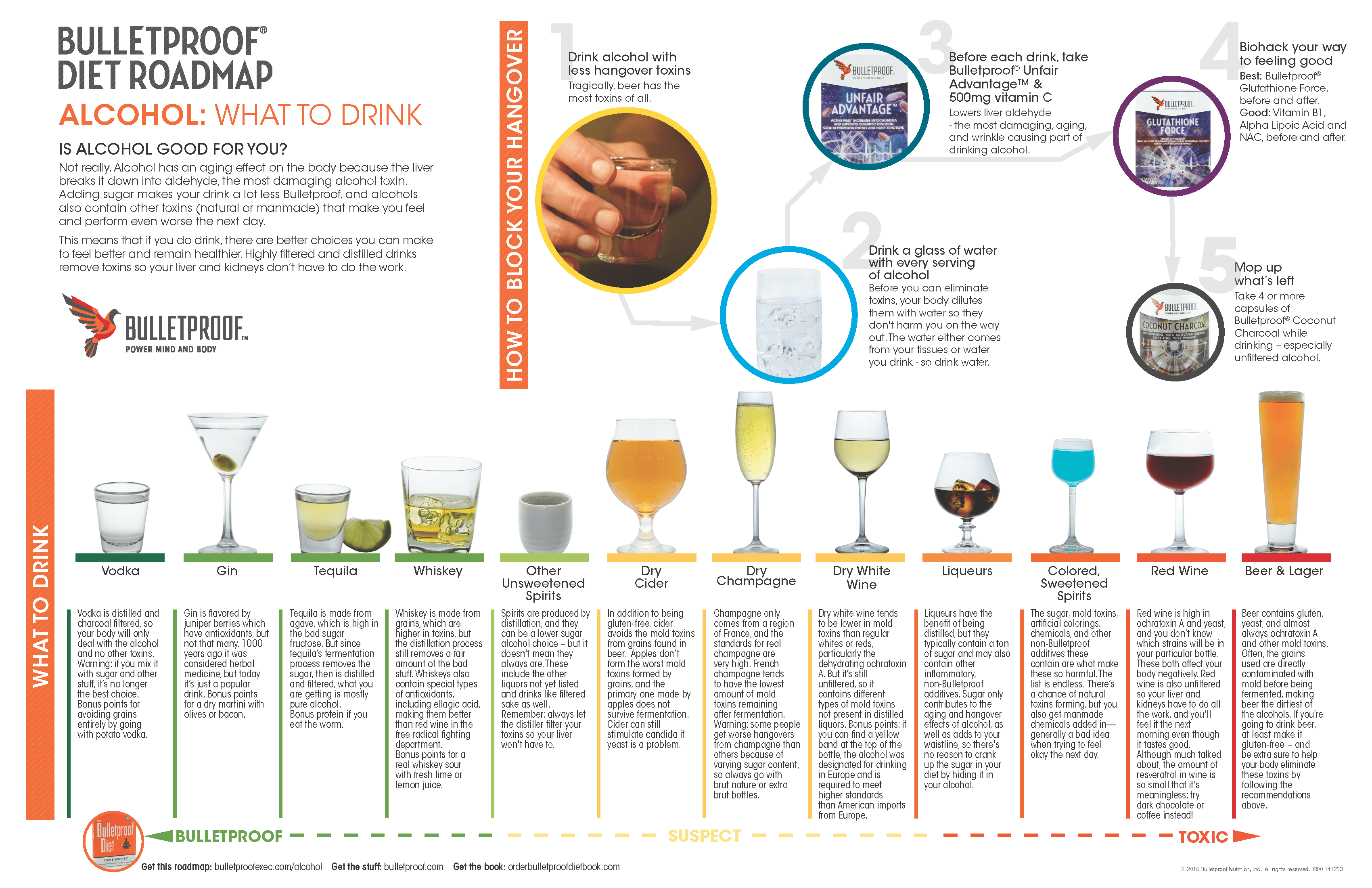 bulletproof-alcohol-infographic
