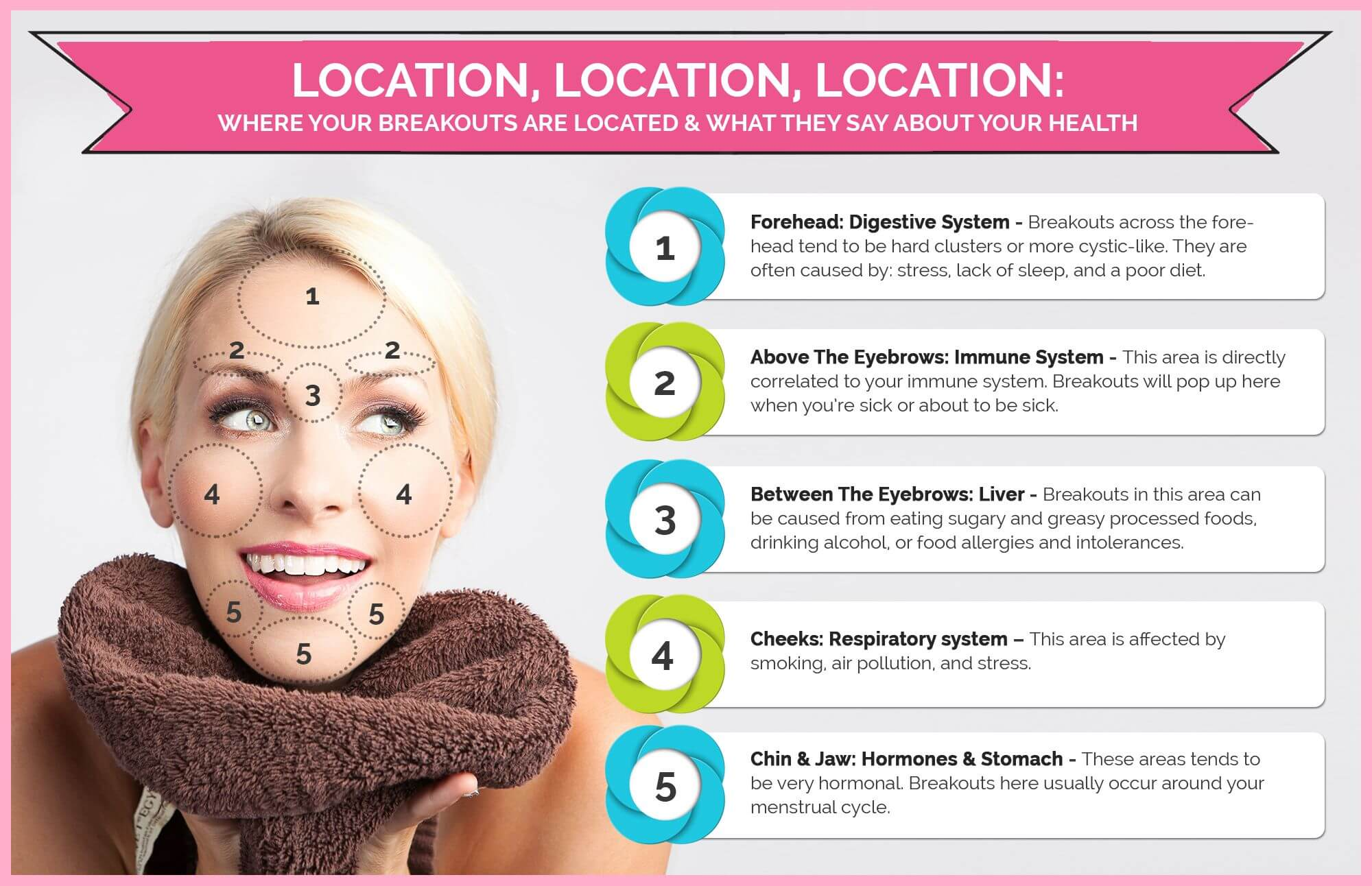 face-map-acne-post3
