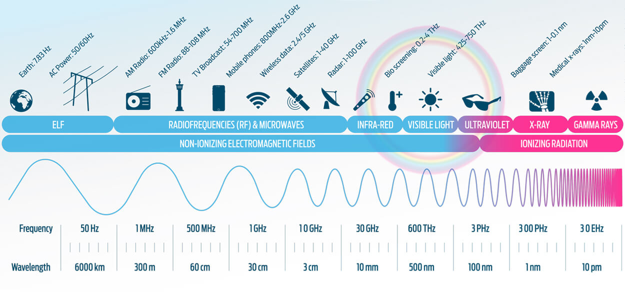 EMF Electro Magnetic Frequency Spectrum