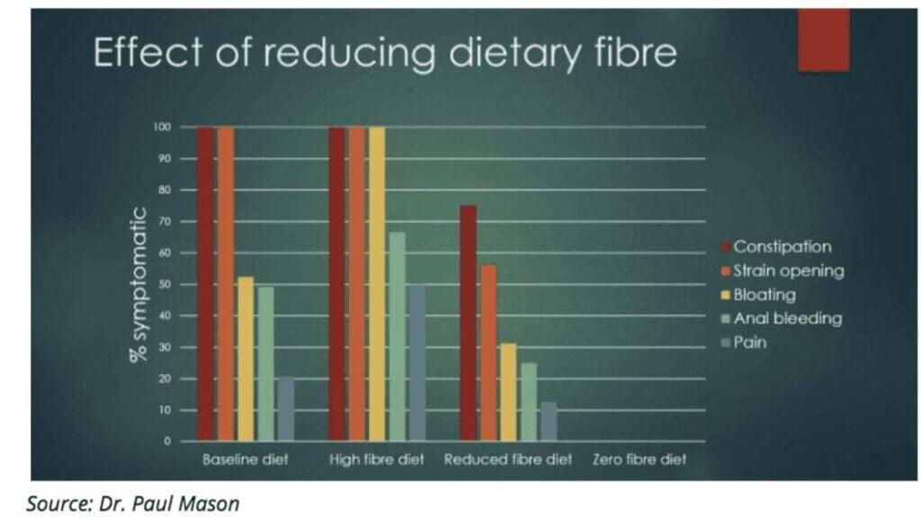 Fibre and carnivore diet