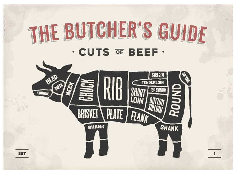 Types of meat cuts
