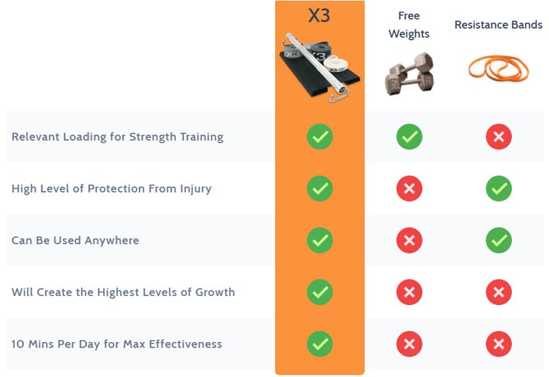 X3 Bar Comparison Chart